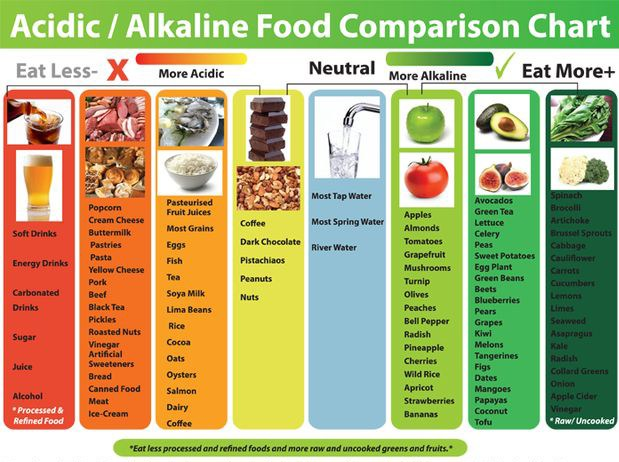 Alkaline vs  Acidic Foods…What You Should Know